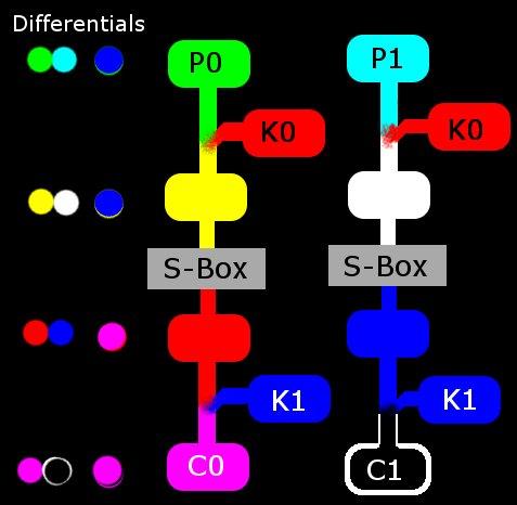 The Amazing King Differential Cryptanalysis Tutorial